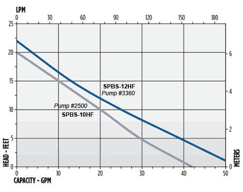pump curve chart for the SPBS-10HF and the SPBS-12HF battery back up systems