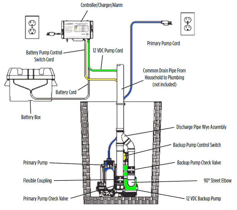 sump pump control wiring diagram view diagram wire center u2022 rh grooveguard co 3 Wire Pump Controller Diagram Submersible Pump Installation Diagram