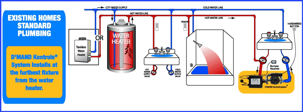 Inspiring Circulating Hot And Cold Water System Photo