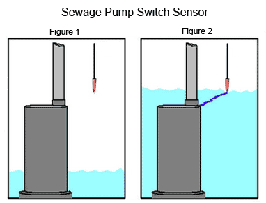 How the sensor works for the Sewage Pump Switch