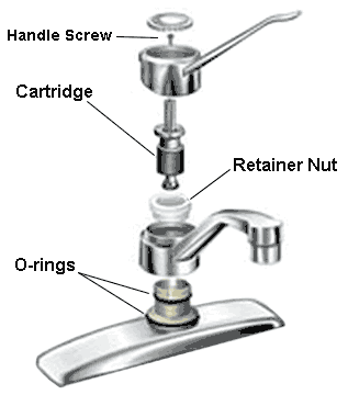 Basic faucet parts diagram