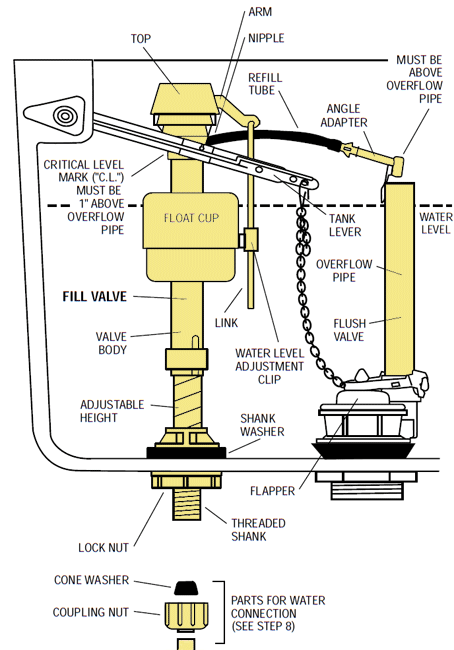 How To Replace Install A Fluidmaster 400a Fill Valve