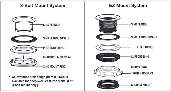 Example Of Garbage Disposer Mounting Systems Exploded Parts View