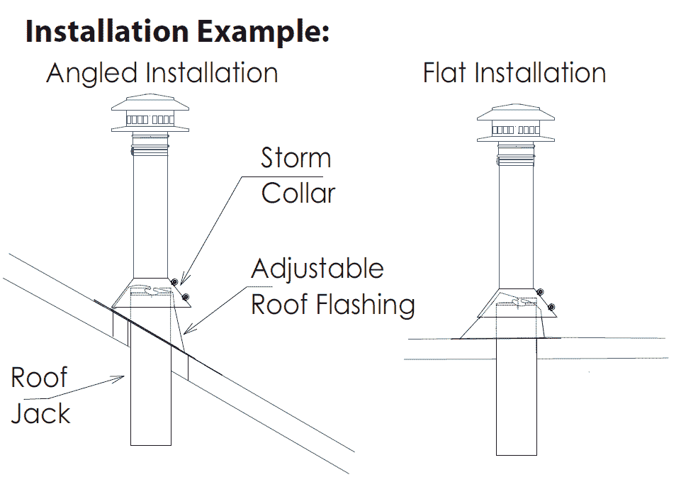 Example Of Installed Roof Components
