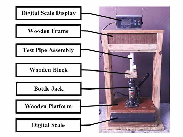 Wooden frame and equipment set up example for compression test