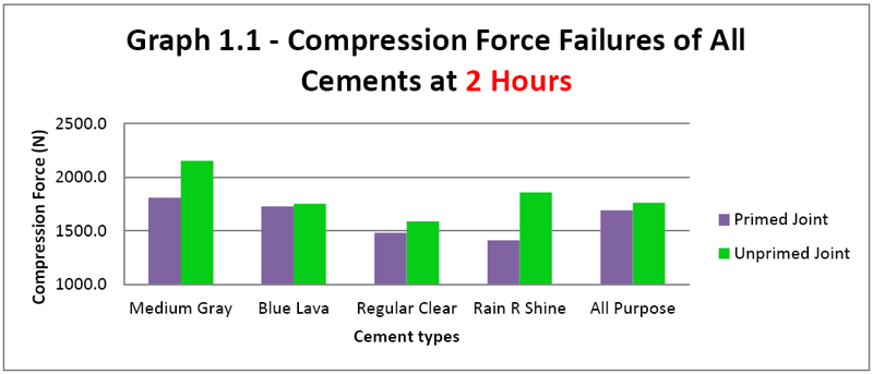 Graph 1.1 - Compression Force Failures of All Cements at 2 Hours