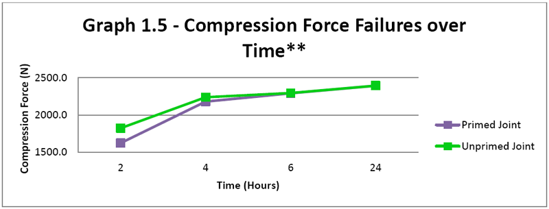 Graph 1.5 - Compression Force Failures Over Time