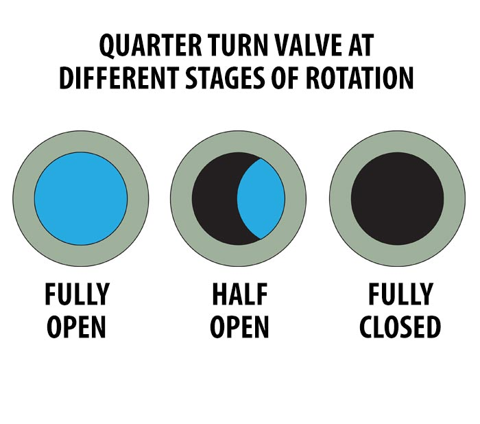 Throttling quarter-turn valve example