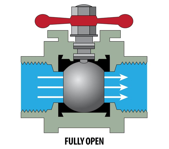 Fully open quarter-turn valve example