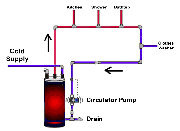 Recirculating Systems For Hot Water Amp Heating