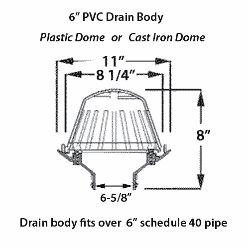 Commercial Roof Drains - PVC, ABS, and Cast Iron