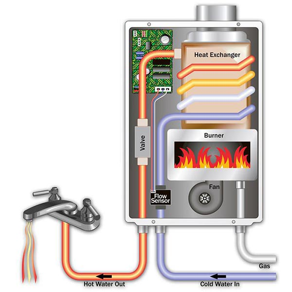 How To Choose A Tankless Water Heater
