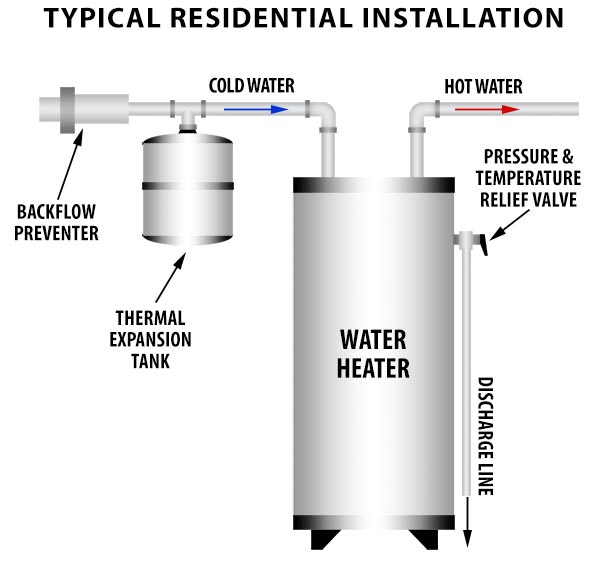Water Heater Expansion Tank Installation Diagram
