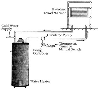 How hydronic towel warmers work