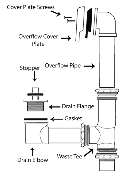 how to replace a bathtub drain flange Toilet Drain Diagram tub waste and overflow parts diagram