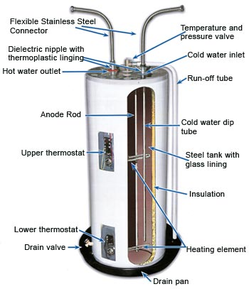 water heater construction how to remove and replace a water heater elements wiring diagram hot water heater at soozxer.org