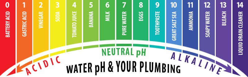 The pH of your drinking water