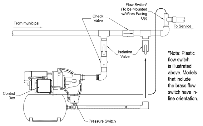booster pump system diagram booster image wiring similiar diagram of a booster pump system keywords on booster pump system diagram