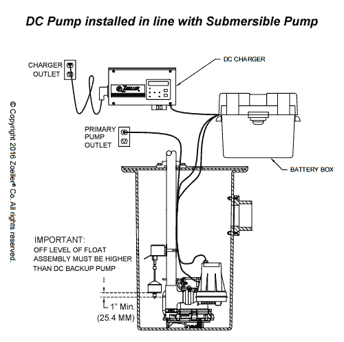 zoeller aquanot 508 assembled to submersible pump install example zoeller aquanot, basement sentry, & pro pak series backup pump systems zoeller pump wiring diagram at virtualis.co