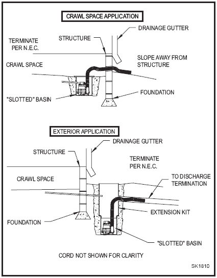 Illustration of how the pumping system is generally set up and used