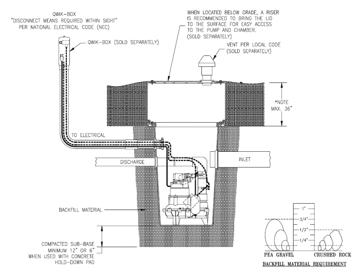 zoeller sewage package typical outdoor installation zoeller sewage sump pump packages zoeller pump wiring diagram at virtualis.co